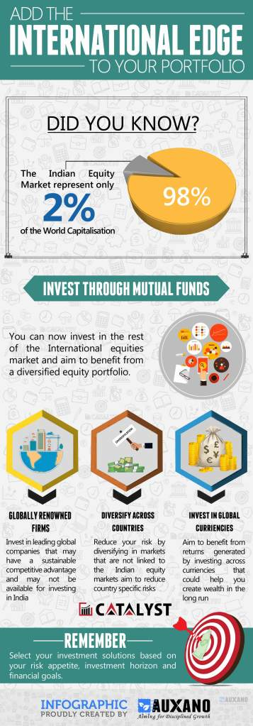 Indian Equity market is just 2% of the World Capitalization. Hence one must not restrict oneself to Indian markets but should be open to venture into foreign markets as well. It provides diversity to the portfolio and also gives you a global exposure.